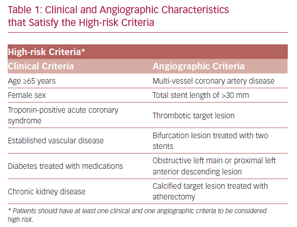 Clinical and Angiographic Characteristics that Satisfy the High-risk Criteria