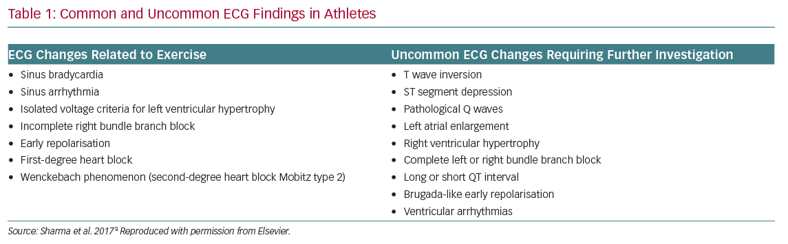 Common and Uncommon ECG Findings in Athletes
