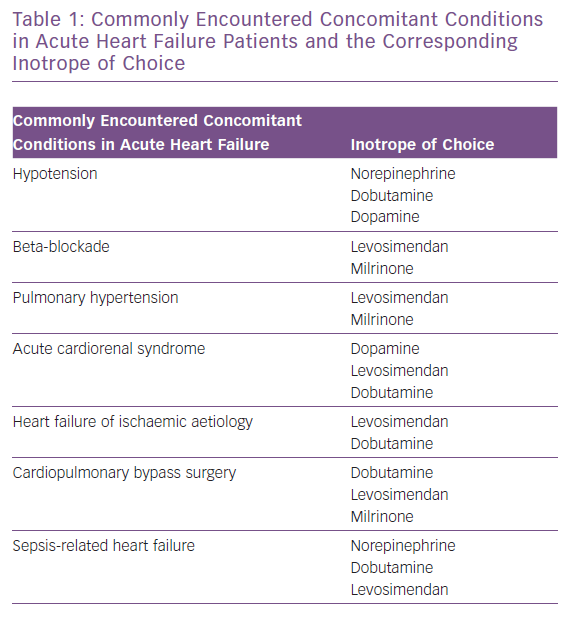 Commonly Encountered Concomitant Conditions in Acute Heart Failure Patients and the Corresponding Inotrope of Choice