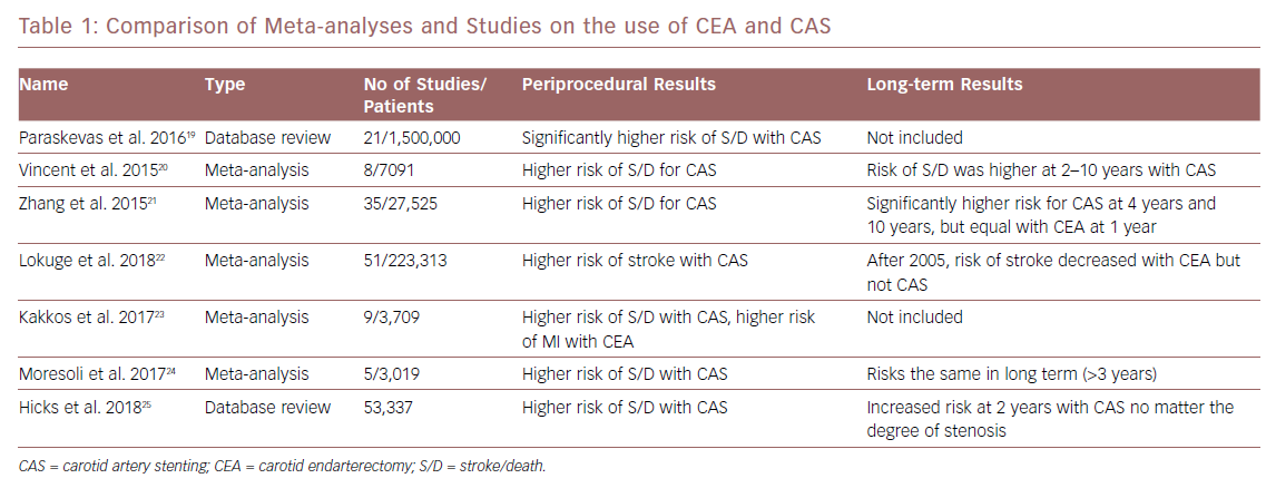Comparison of Meta-analyses and Studies on the use of CEA and CAS