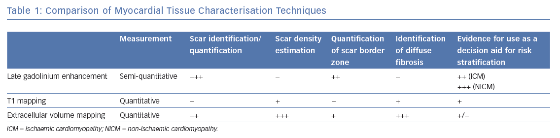 Comparison of Myocardial Tissue Characterisation Techniques