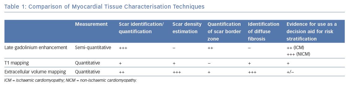 Comparison of Myocardial Tissue Characterisation Techniques