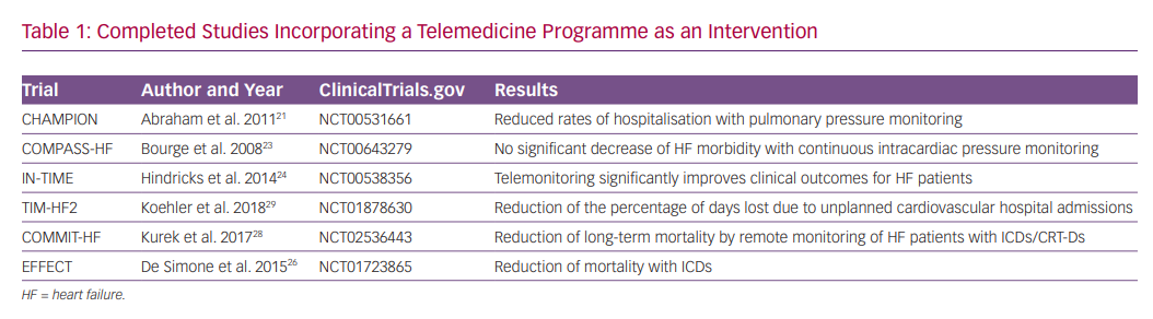 Completed Studies Incorporating a Telemedicine Programme as an Intervention