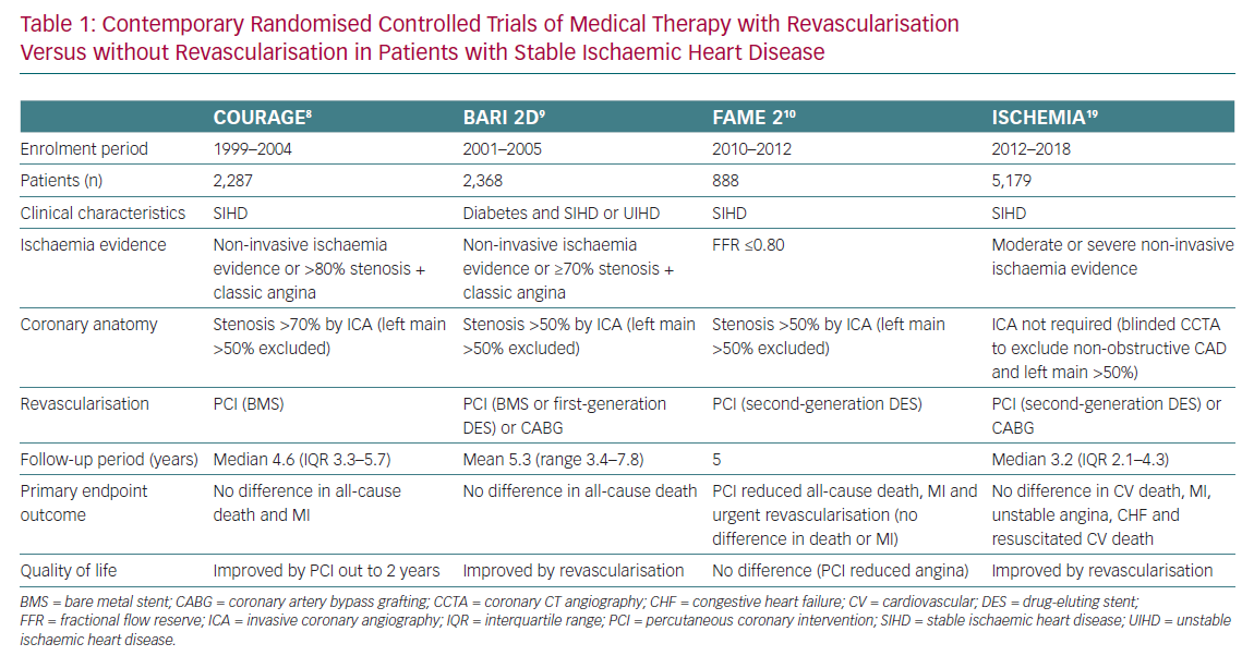 Contemporary Randomised Controlled Trials of Medical Therapy