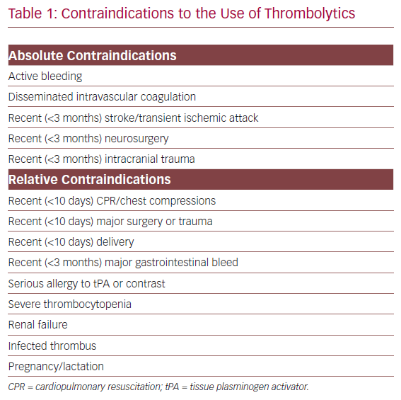 Contraindications to the Use of Thrombolytics