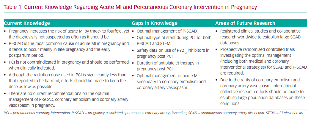 Current Knowledge Regarding Acute MI