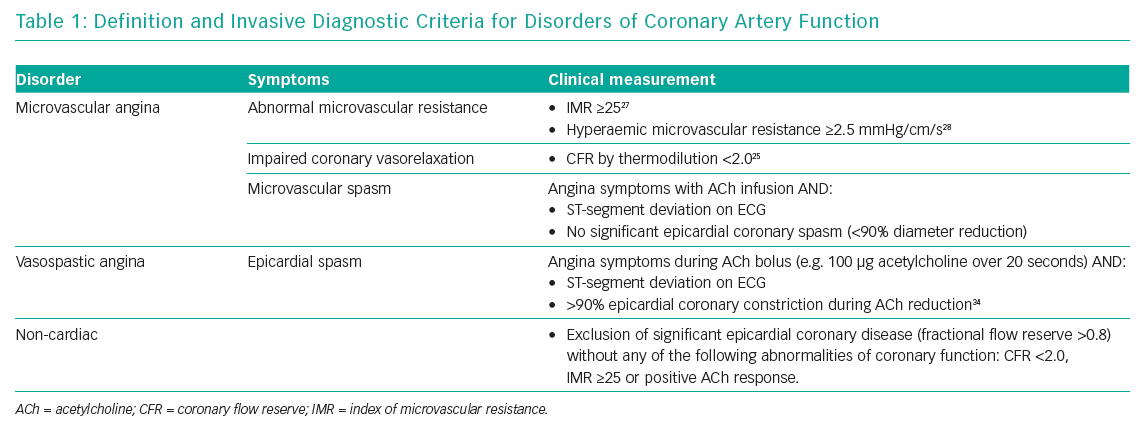 Definition and Invasive Diagnostic Criteria for Disorders of Coronary Artery Function