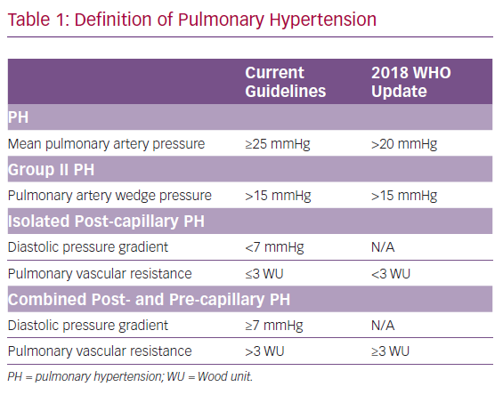 Definition of Pulmonary Hypertension