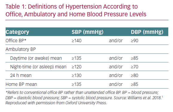 Definitions of Hypertension According to Office