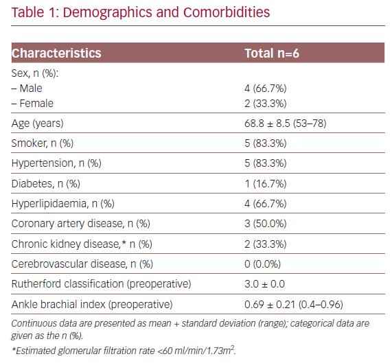 Demographics and Comorbidities