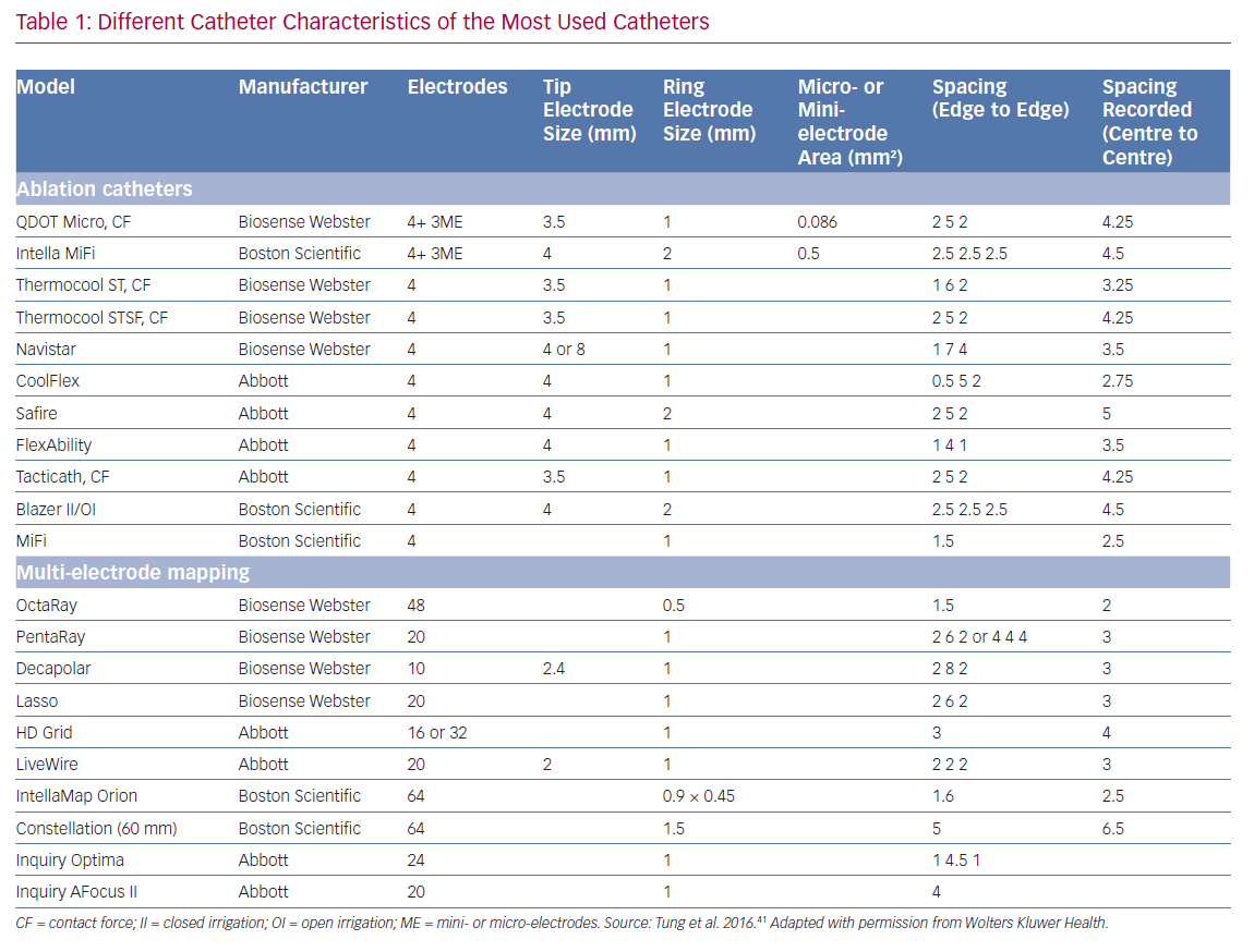 Different Catheter Characteristics of the Most Used Catheters