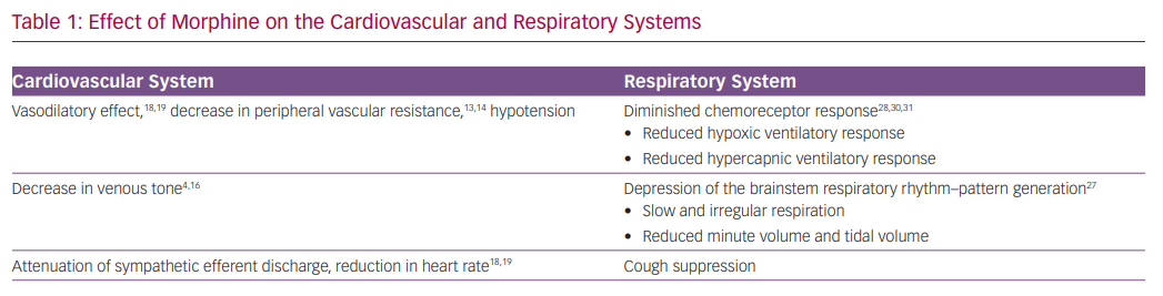 Effect of Morphine on the Cardiovascular and Respiratory Systems
