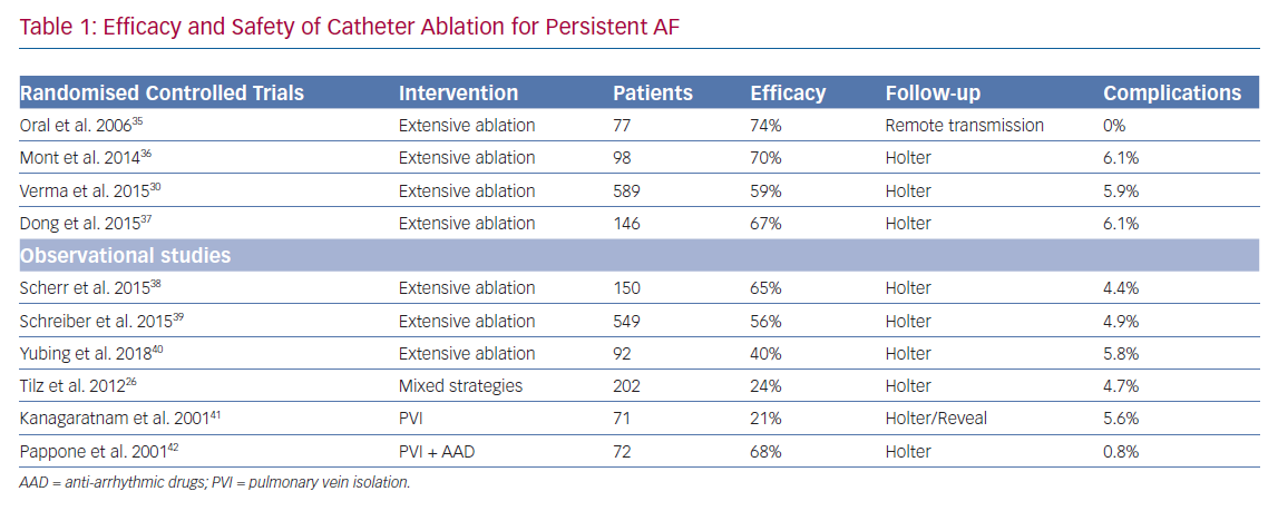 Efficacy and Safety of Catheter Ablation for Persistent AF