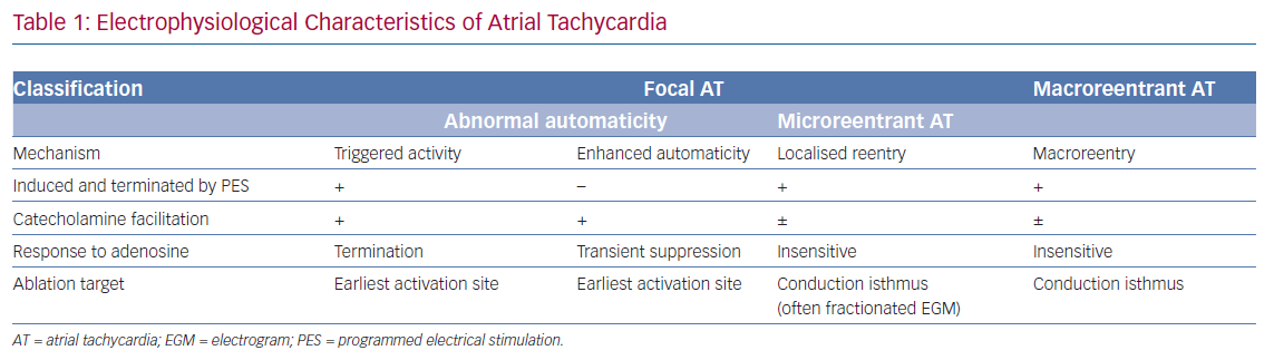 Electrophysiological Characteristics of Atrial Tachycardia