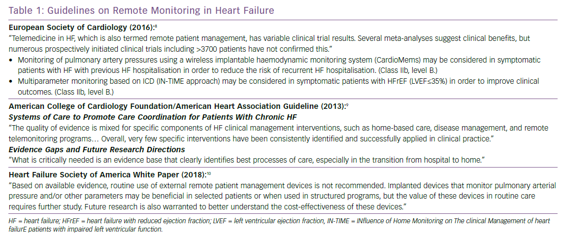 Guidelines on Remote Monitoring in Heart Failure