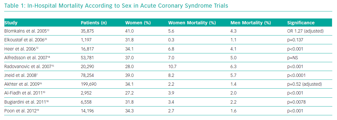 In-Hospital Mortality According to Sex in Acute Coronary Syndrome Trials