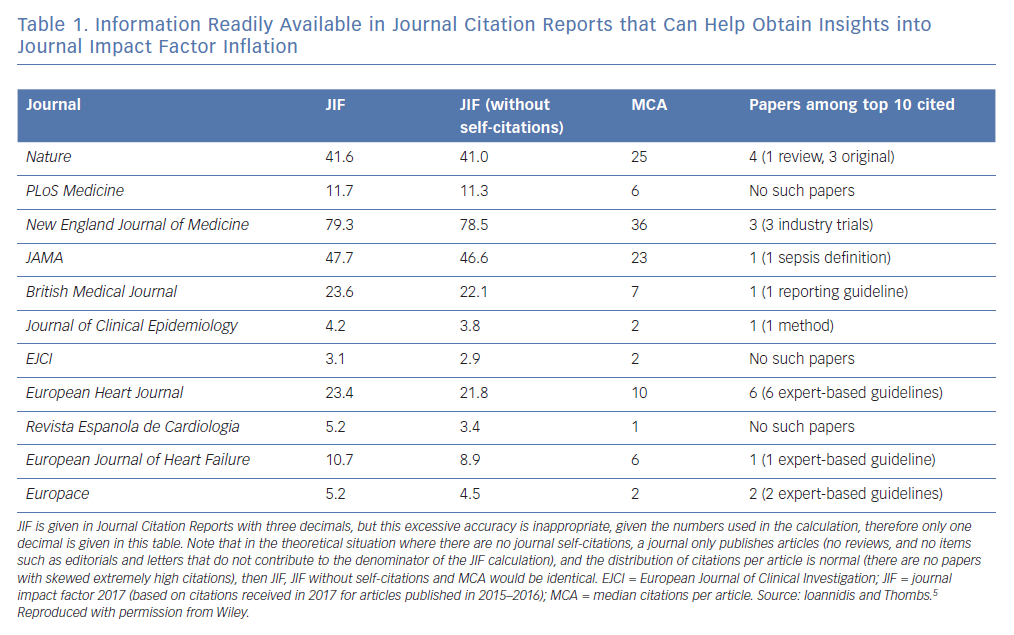 Information Readily Available in Journal Citation Reports