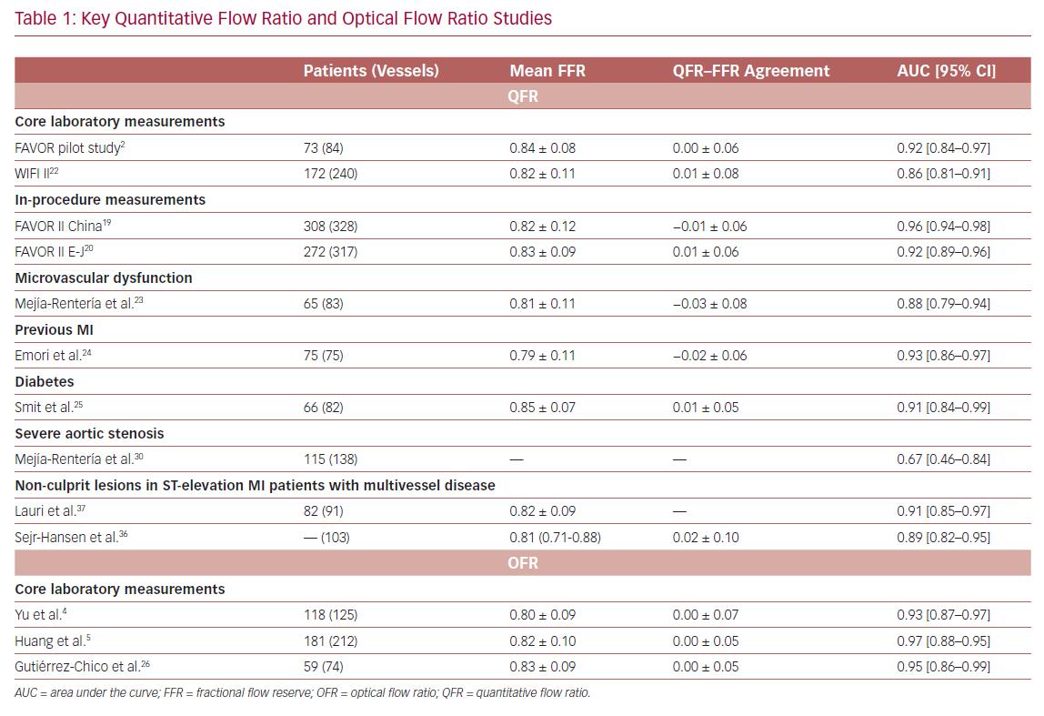 Key Quantitative Flow Ratio and Optical Flow Ratio Studies