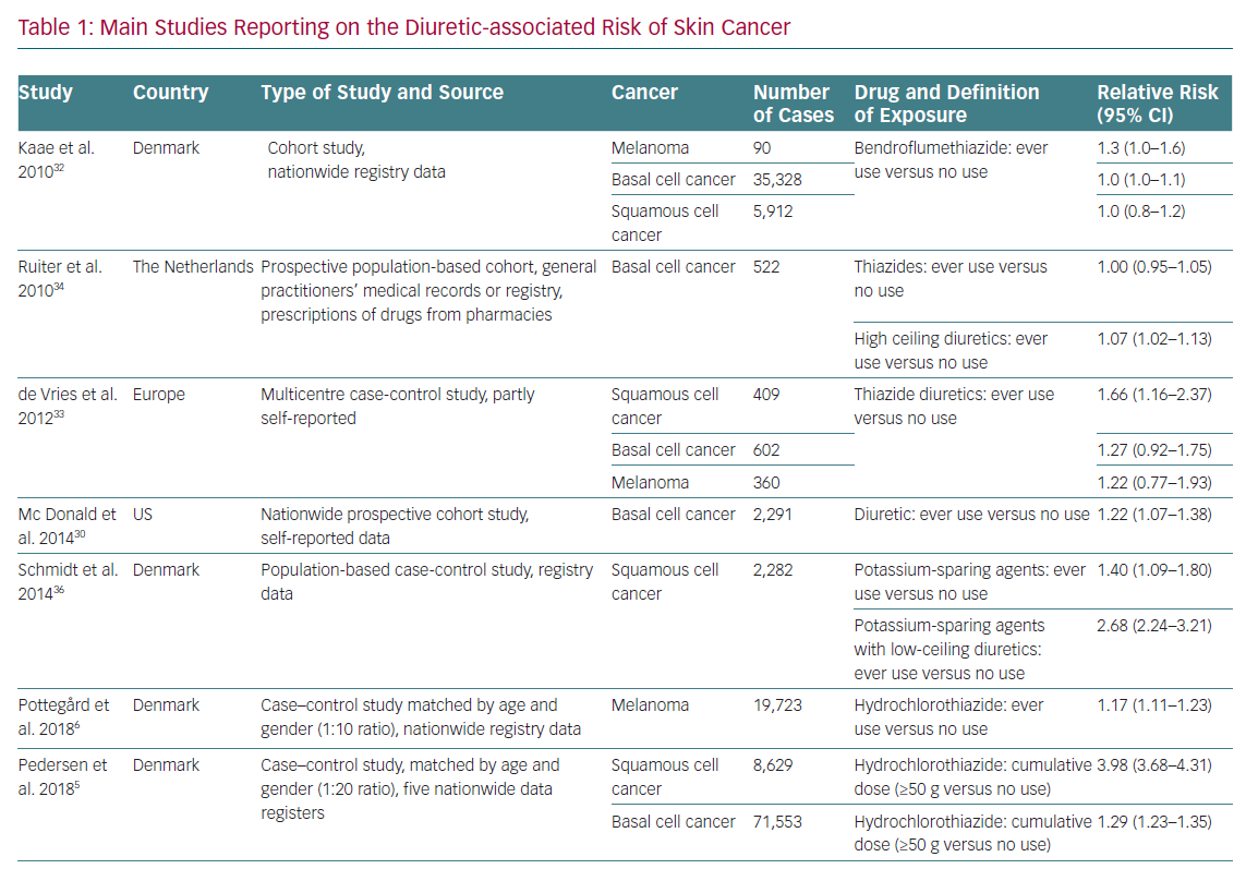 Main Studies Reporting on the Diuretic-associated Risk of Skin Cancer