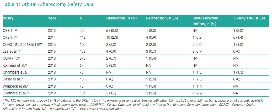 Orbital Atherectomy Safety Data