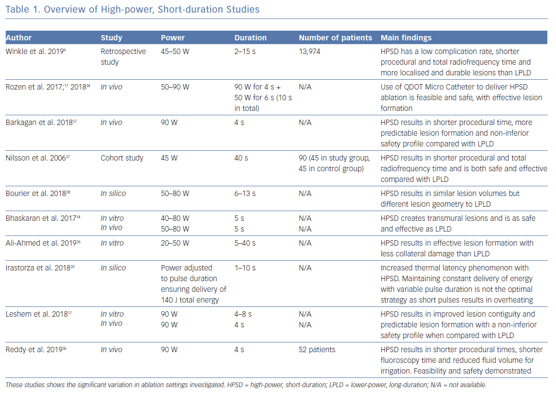Overview of High-power, Short-duration Studies