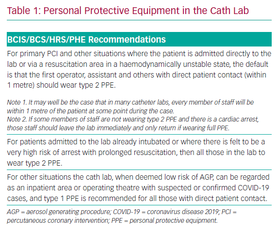Personal Protective Equipment in the Cath Lab