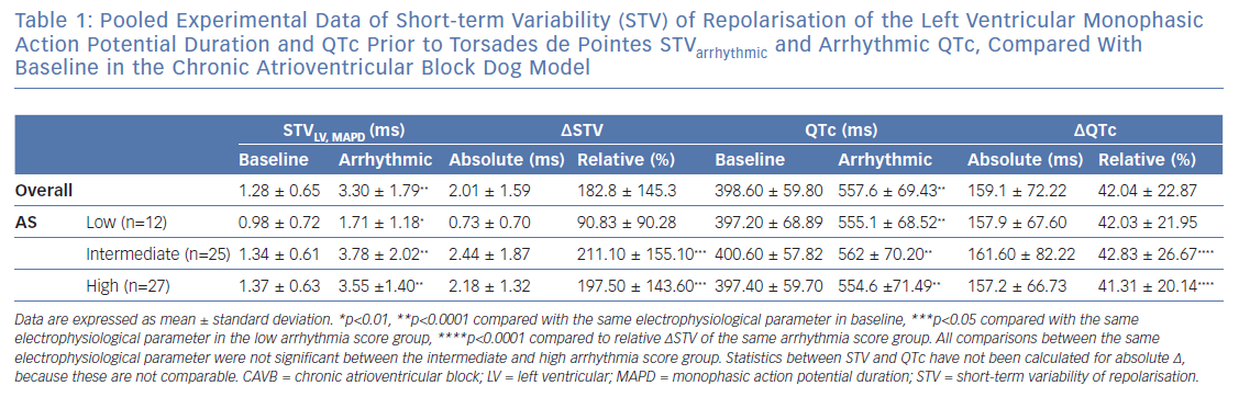 Pooled Experimental Data of Short-term Variability