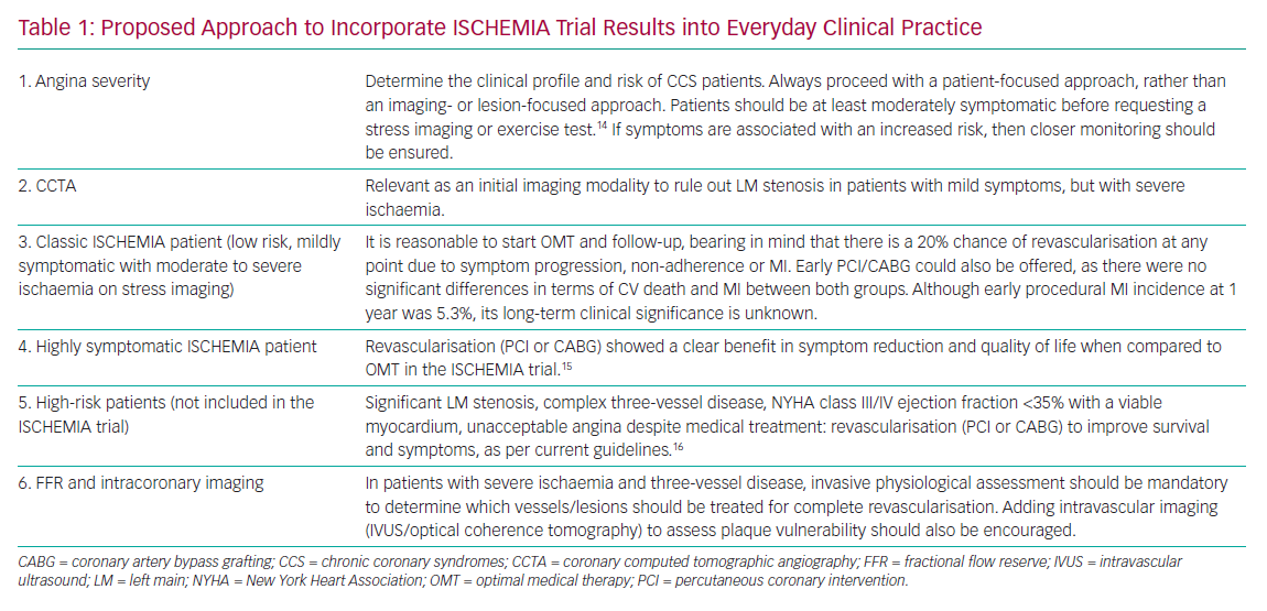Proposed Approach to Incorporate ISCHEMIA