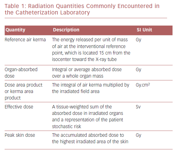 Radiation Quantities Commonly Encountered in the Catheterization Laboratory