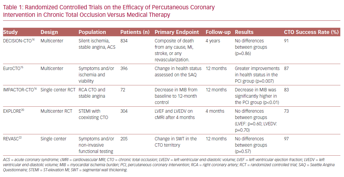Randomized Controlled Trials on the Efficacy