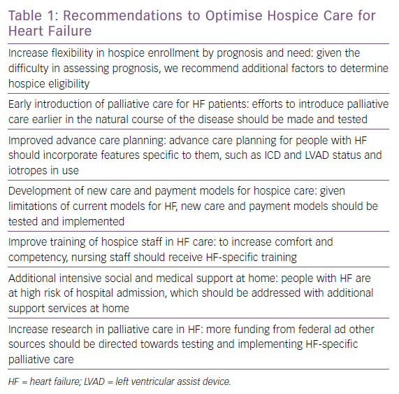 Recommendations to Optimise Hospice Care for Heart Failure