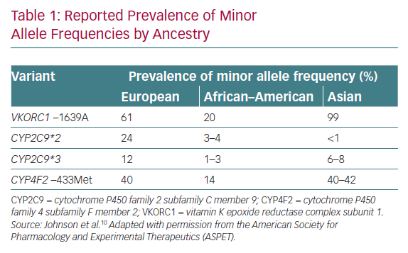 Reported Prevalence of Minor Allele Frequencies by Ancestry