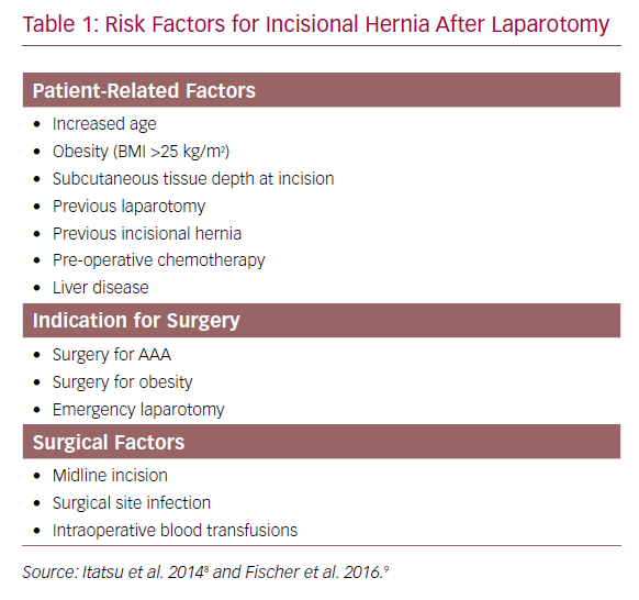 Risk Factors for Incisional Hernia After Laparotomy