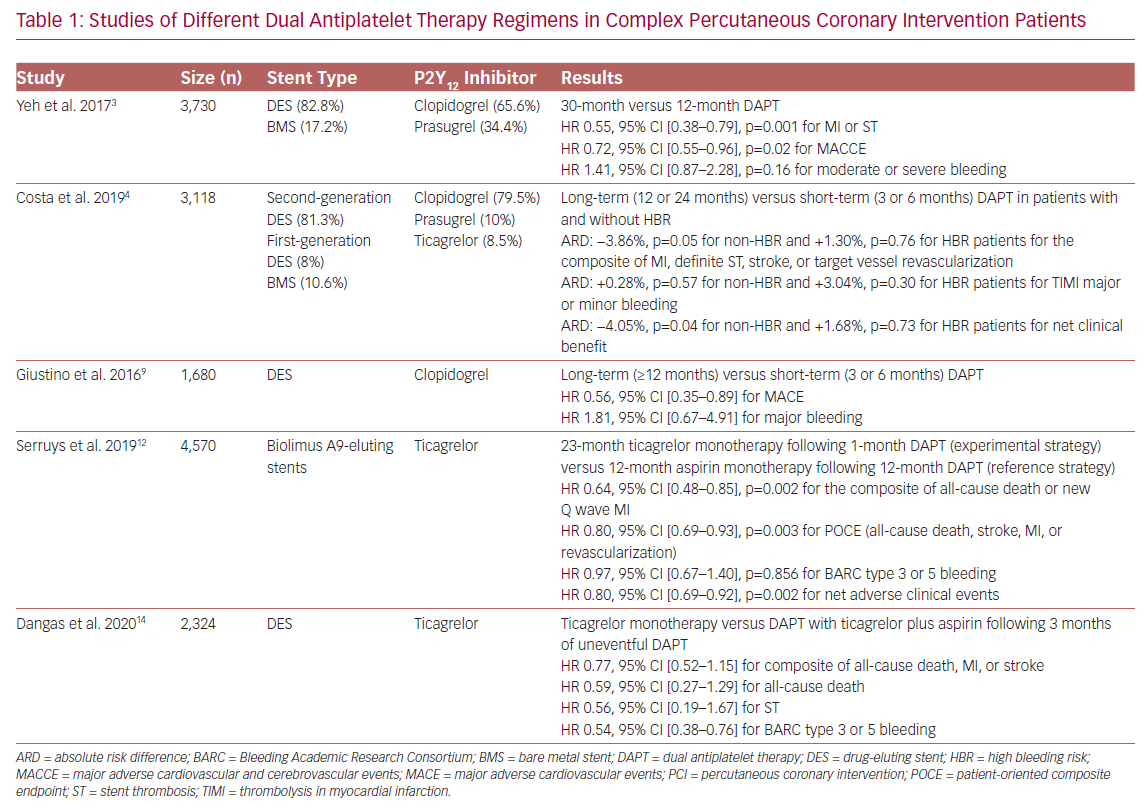 Studies of Different Dual Antiplatelet Therapy