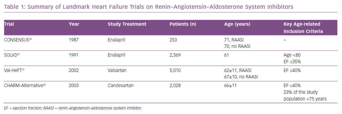 Summary of Landmark Heart Failure Trials