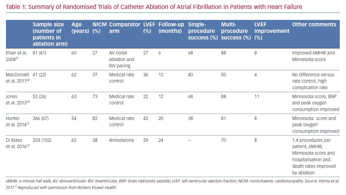 Summary of Randomised Trials of Catheter Ablation