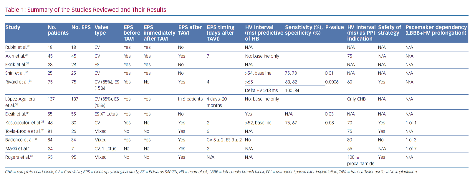 Summary of the Studies Reviewed and Their Results