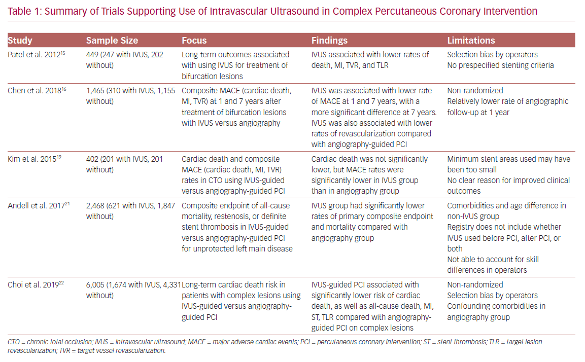 Summary of Trials Supporting Use of Intravascular Ultrasound