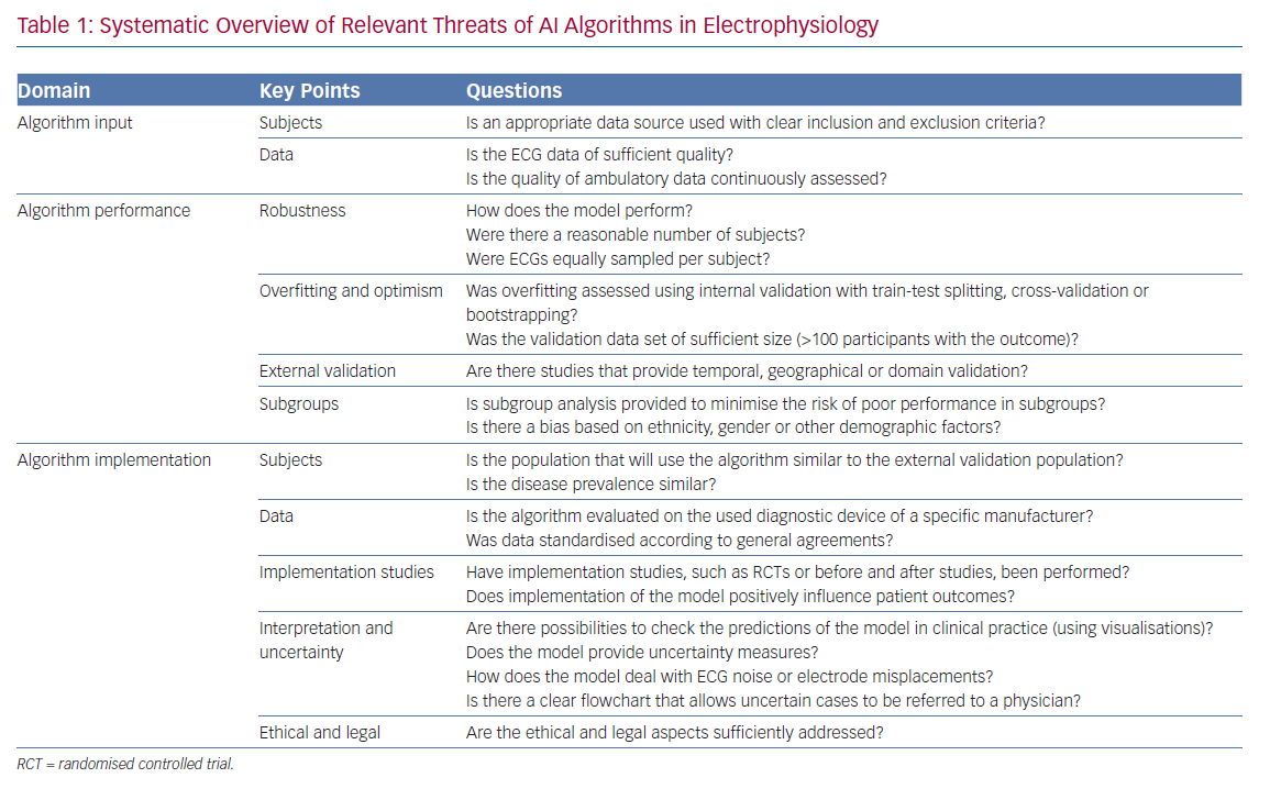 Systematic Overview of Relevant Threats of AI Algorithms in Electrophysiology