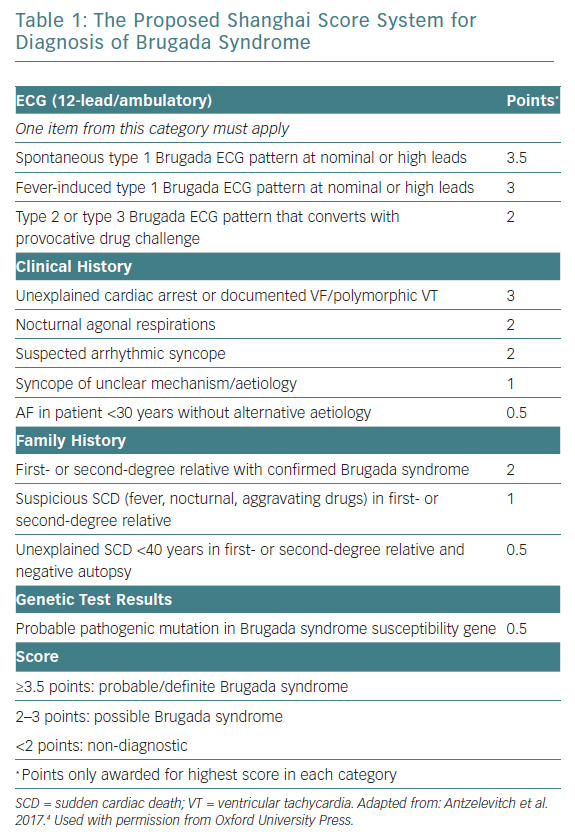 The Proposed Shanghai Score System for Diagnosis of Brugada Syndrome