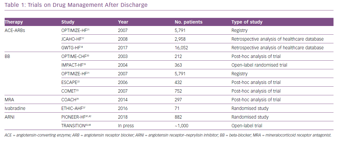 Trials on Drug Management After Discharge