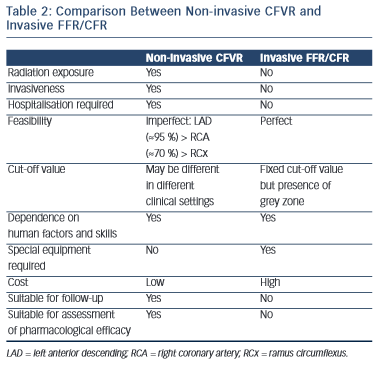 Comparison Between Non-invasive CFVR and Invasive FFR/CFR