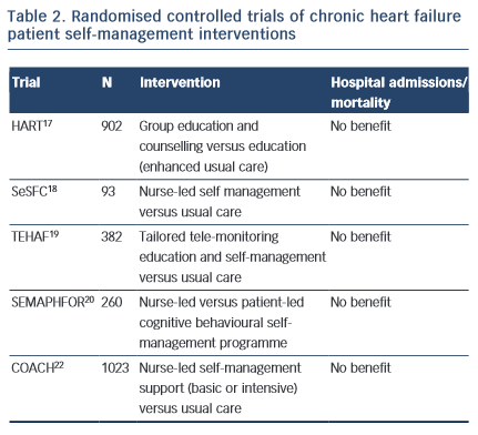 congestive heart failure treatment guidelines