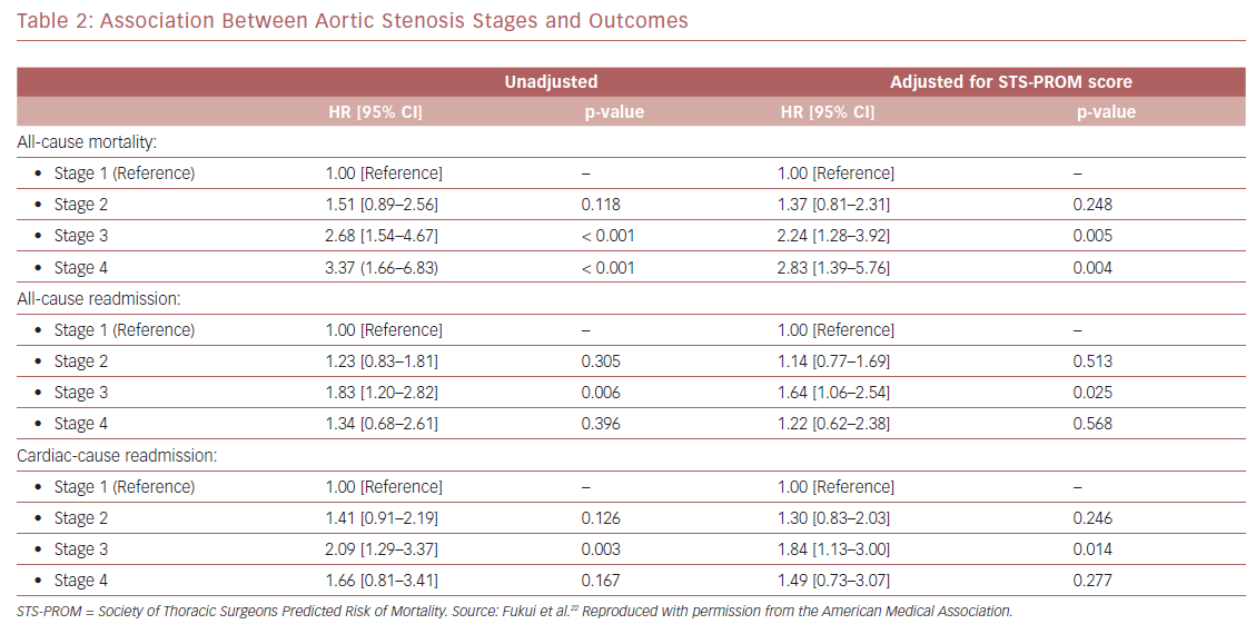 Association Between Aortic Stenosis Stages and Outcomes