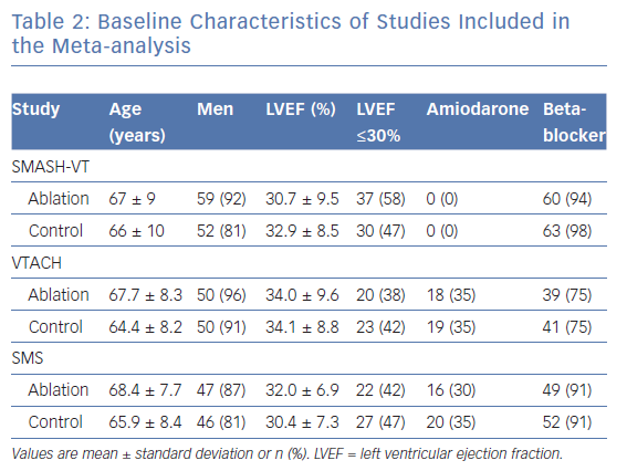 Baseline Characteristics of Studies Included in the Meta-analysis