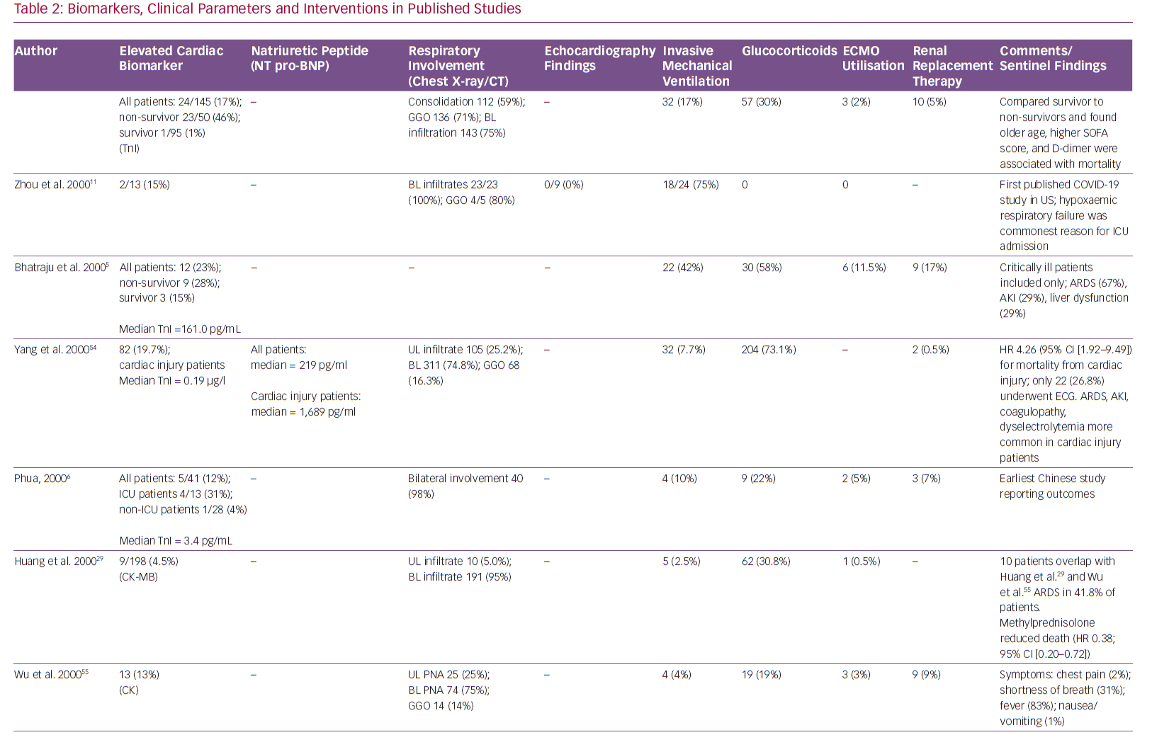 Biomarkers, Clinical Parameters