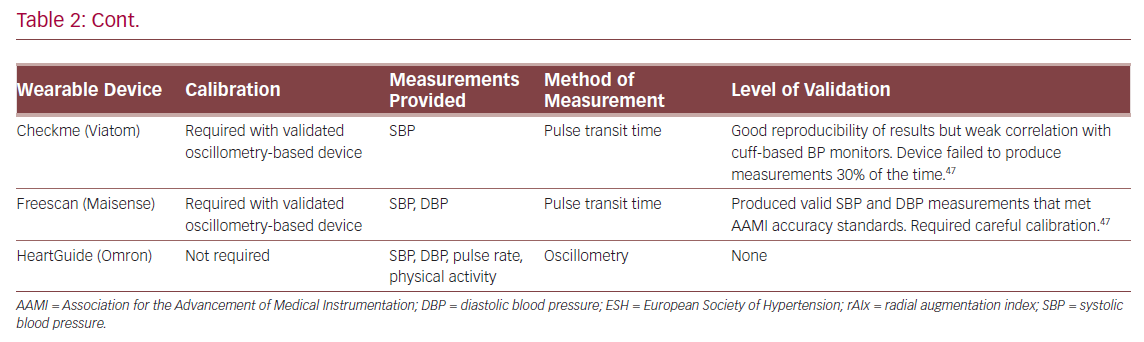 Characteristics and Validation Study Findings for Wearable Blood Pressure Monitoring Devices