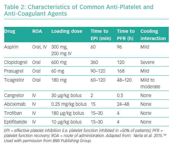 Characteristics of Common Anti-Platelet and Anti-Coagulant Agents