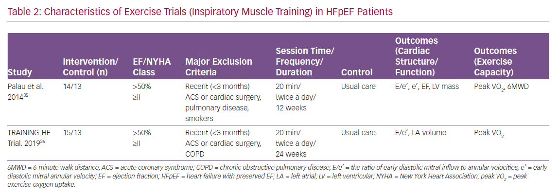 Characteristics of Exercise Trials (Inspiratory Muscle Training) in HFpEF Patients