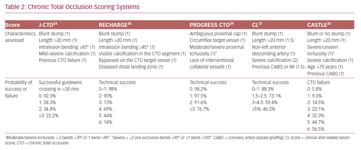 Chronic Total Occlusion Scoring Systems